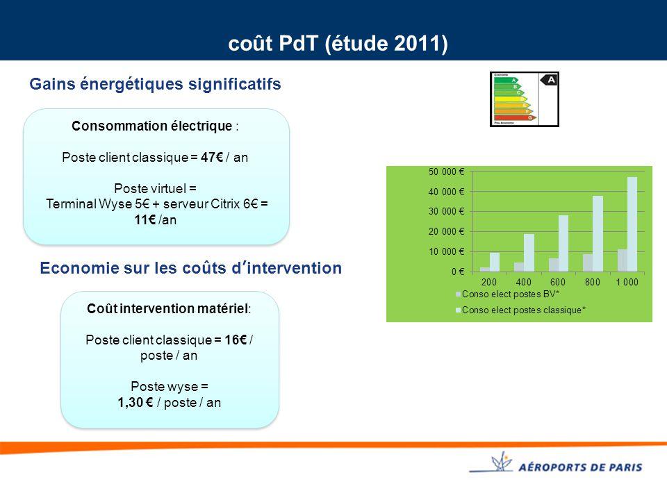 coût PdT (étude 2011) Gains énergétiques significatifs