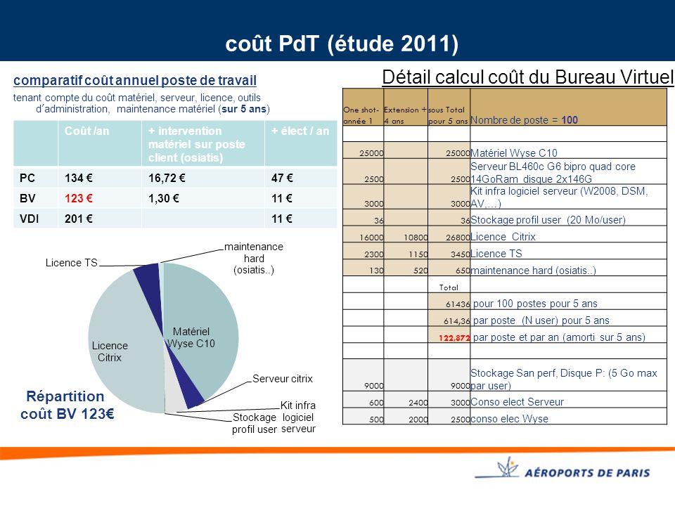 coût PdT (étude 2011) Détail calcul coût du Bureau Virtuel