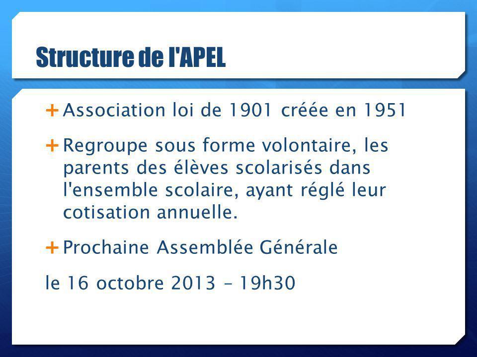 Structure de l APEL Association loi de 1901 créée en 1951