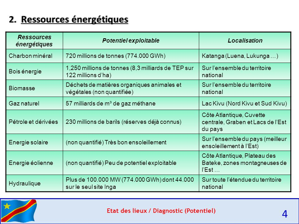 4 2. Ressources énergétiques Etat des lieux / Diagnostic (Potentiel)