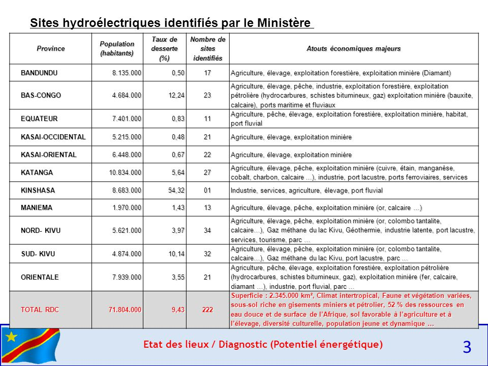 3 Sites hydroélectriques identifiés par le Ministère