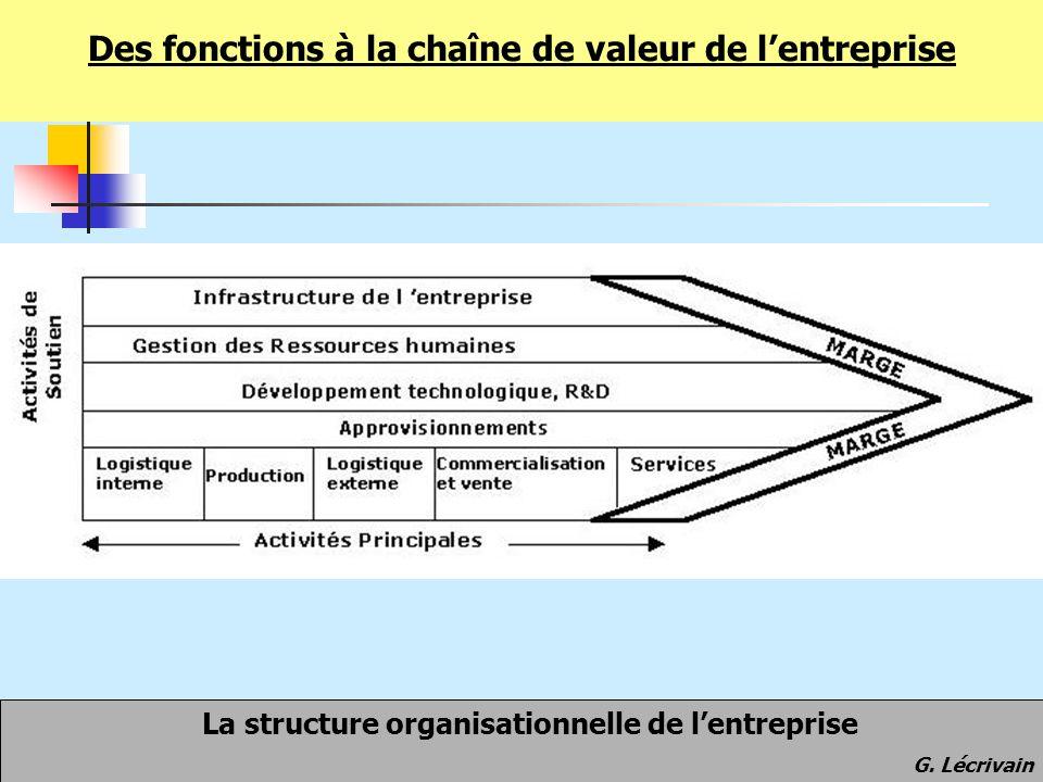 Des fonctions à la chaîne de valeur de l'entreprise