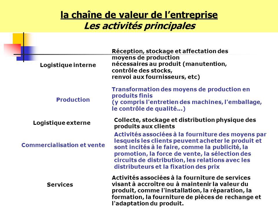 la chaîne de valeur de l'entreprise Les activités principales
