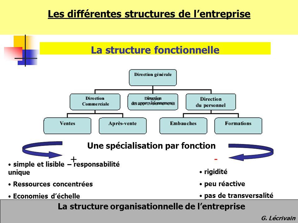Les différentes structures de l'entreprise La structure fonctionnelle