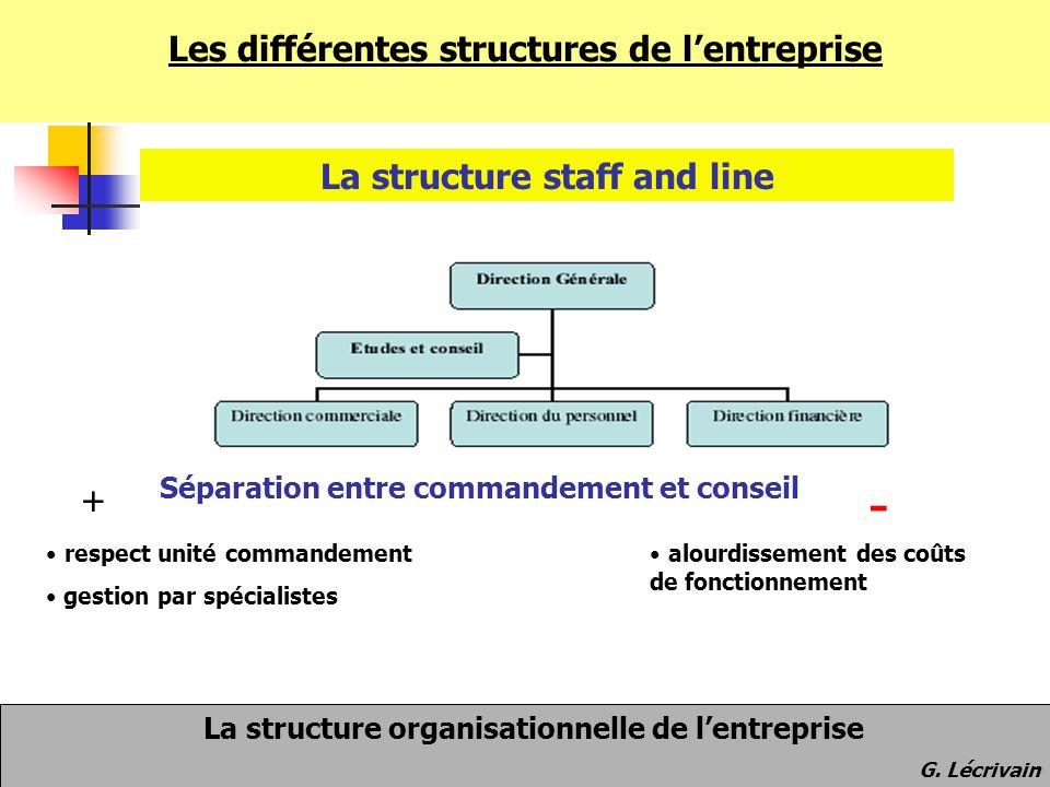 - Les différentes structures de l'entreprise
