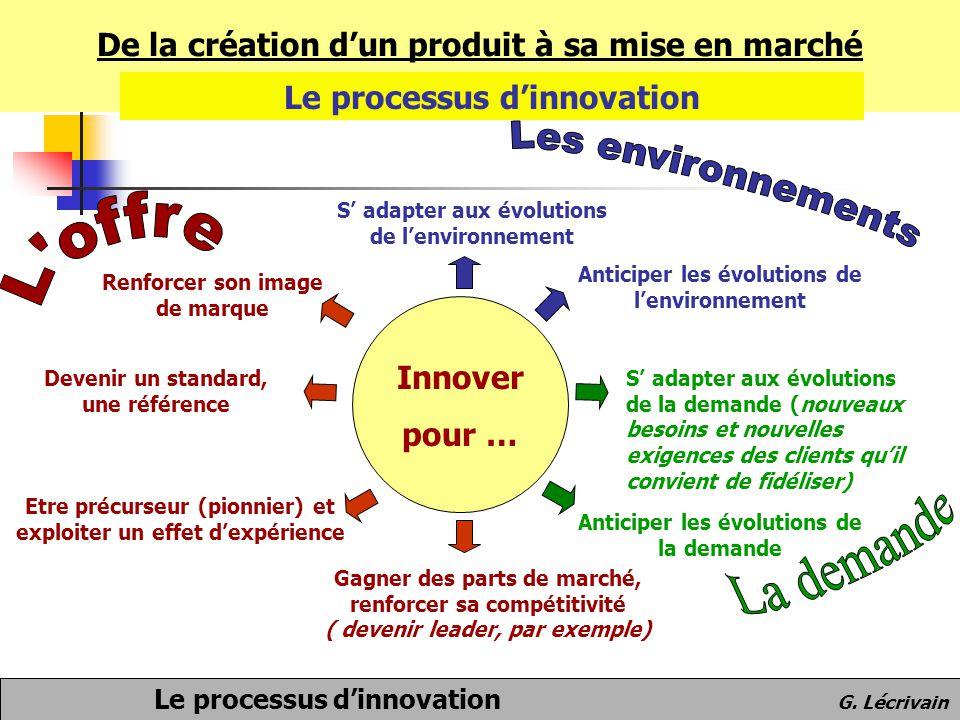 Les environnements L offre La demande