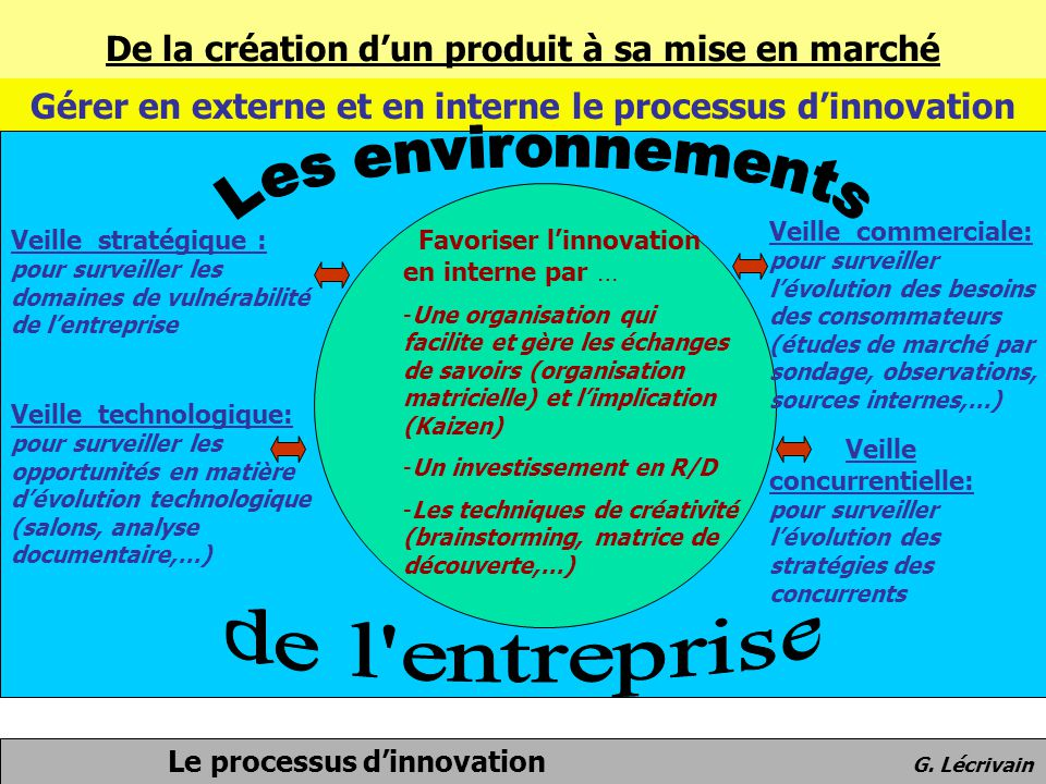 Les environnements de l entreprise