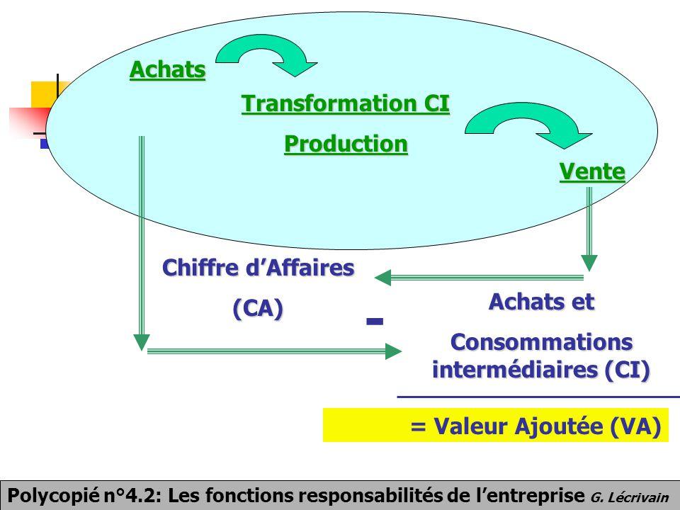 Consommations intermédiaires (CI)