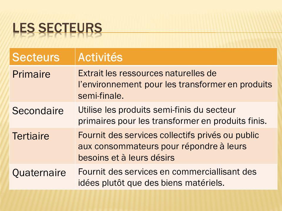 Les secteurs Secteurs Activités Primaire Secondaire Tertiaire