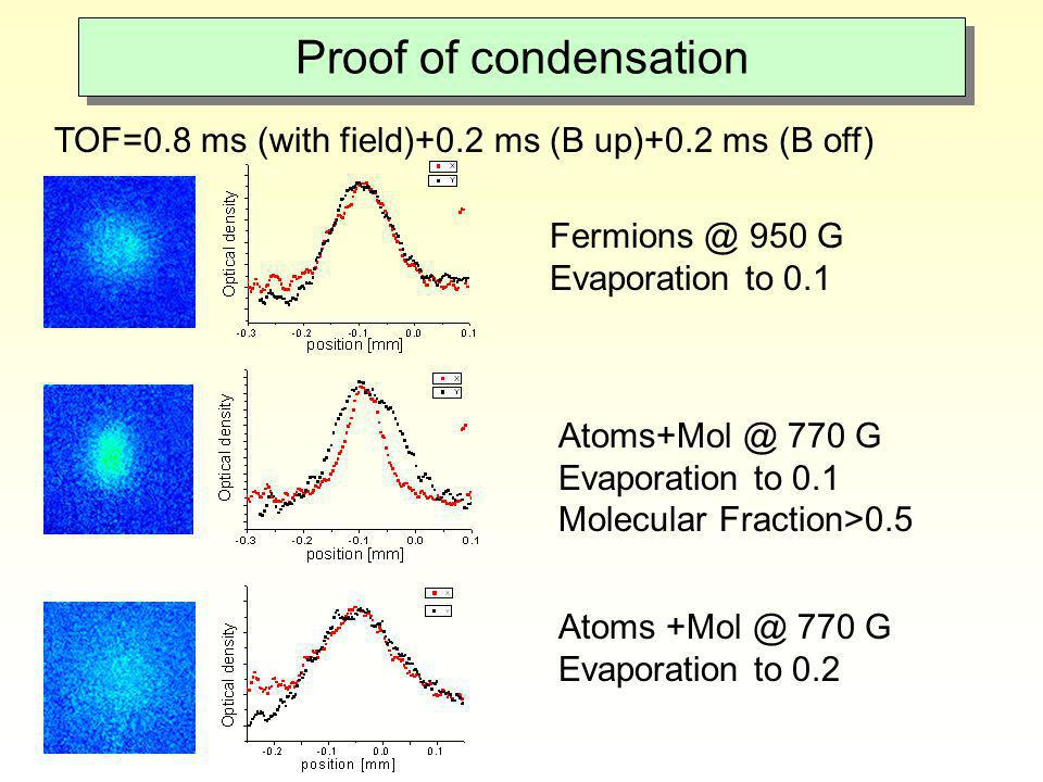 Proof of condensation TOF=0.8 ms (with field)+0.2 ms (B up)+0.2 ms (B off) Fermions @ 950 G. Evaporation to 0.1.
