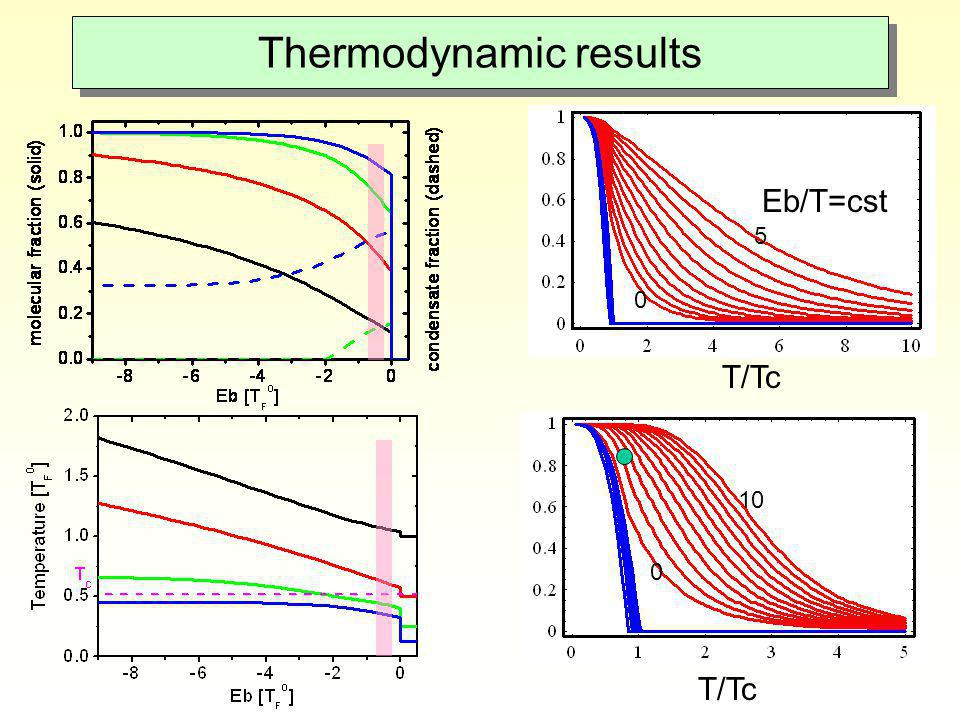 Thermodynamic results