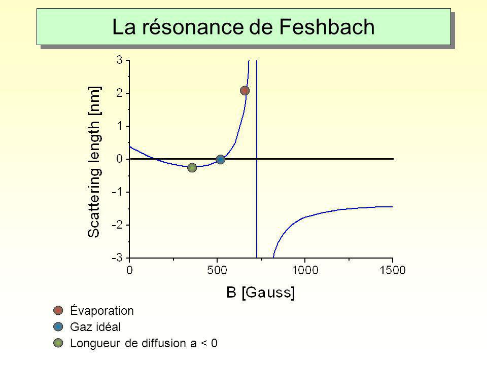 La résonance de Feshbach