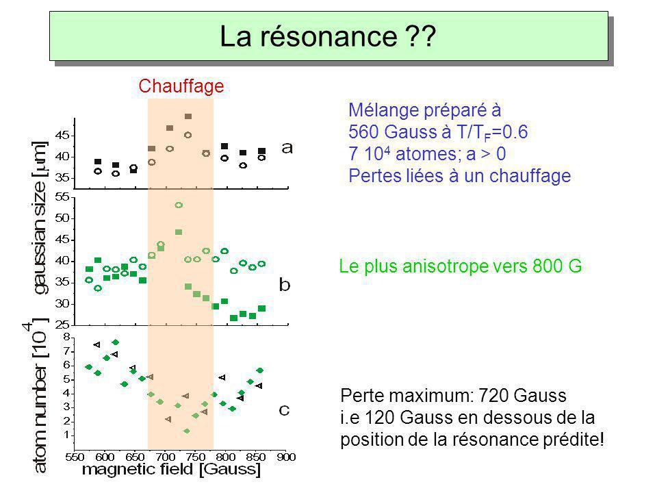 La résonance Chauffage Mélange préparé à 560 Gauss à T/TF=0.6