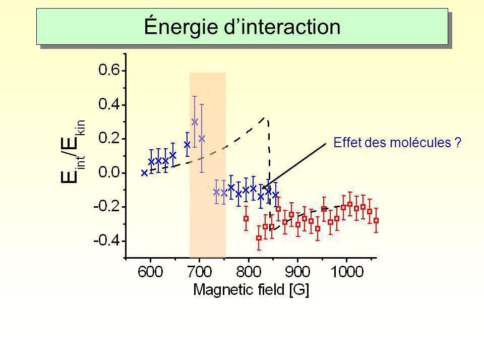 Énergie d'interaction