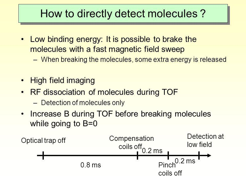 How to directly detect molecules