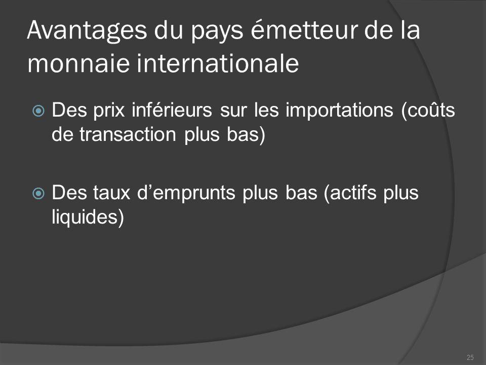 Avantages du pays émetteur de la monnaie internationale