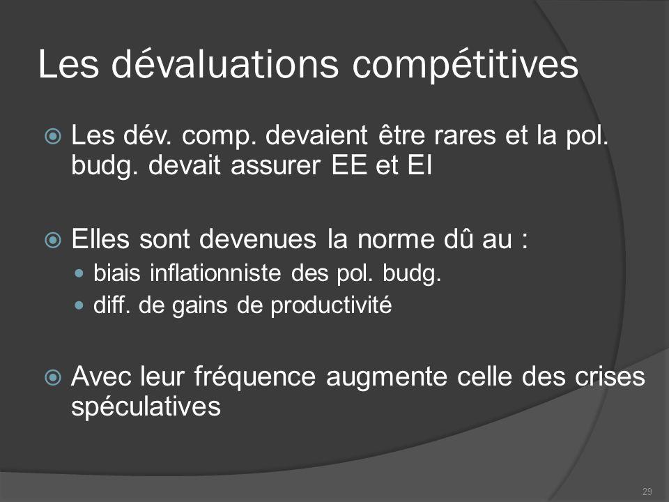 Les dévaluations compétitives