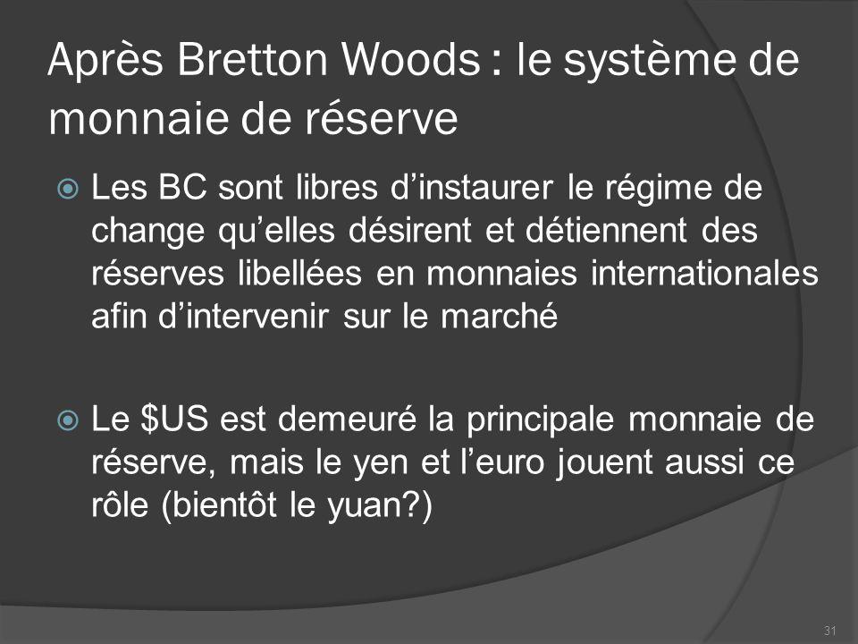 Après Bretton Woods : le système de monnaie de réserve