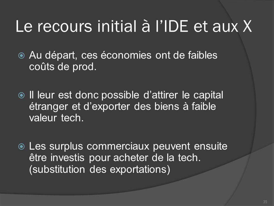 Le recours initial à l'IDE et aux X