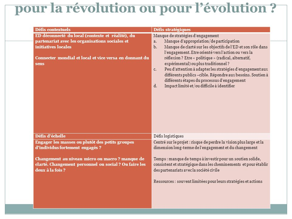 pour la révolution ou pour l'évolution