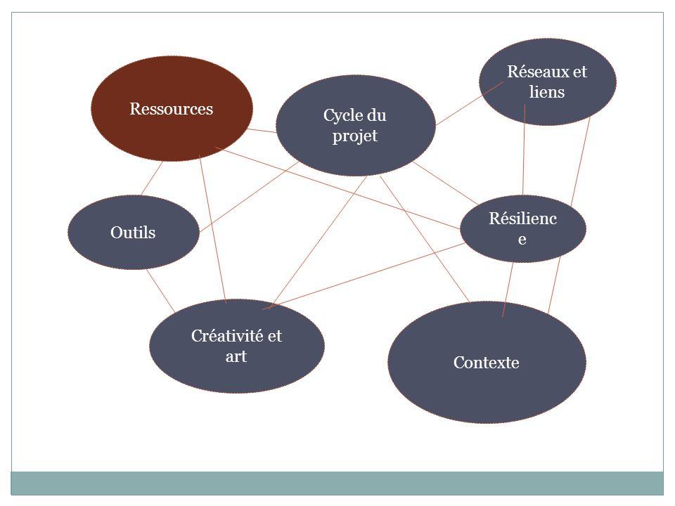 Réseaux et liens Ressources Cycle du projet Outils Résilience Créativité et art Contexte