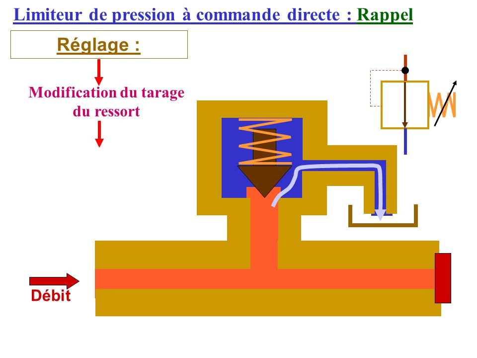 Modification du tarage du ressort