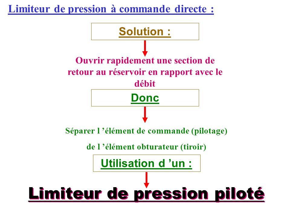 Limiteur de pression piloté