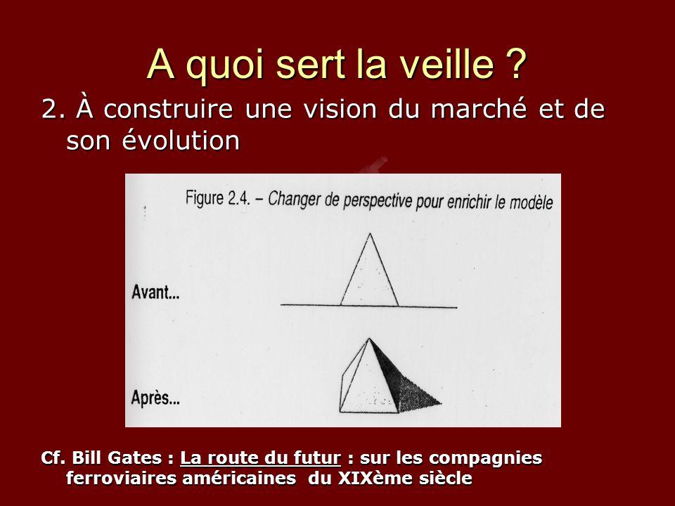 A quoi sert la veille 2. À construire une vision du marché et de son évolution.