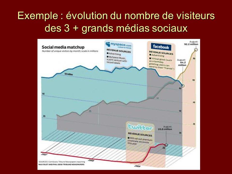 Exemple : évolution du nombre de visiteurs des 3 + grands médias sociaux