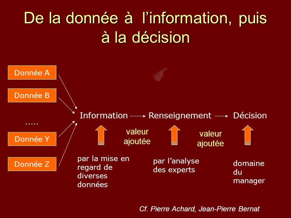 De la donnée à l'information, puis à la décision