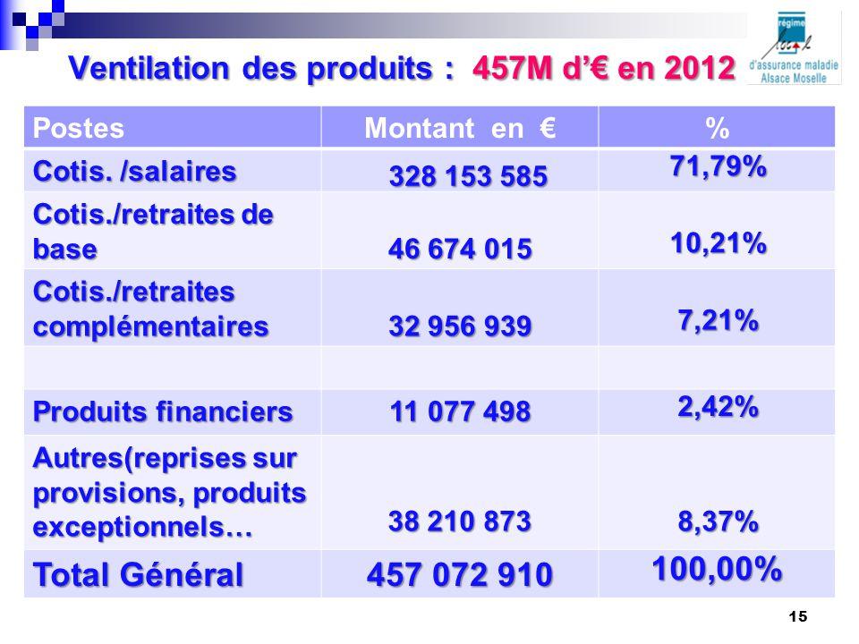 Ventilation des produits : 457M d'€ en 2012