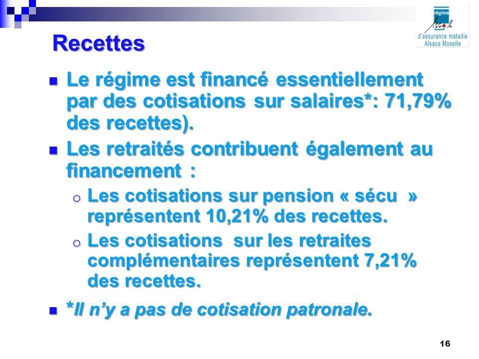 Recettes Le régime est financé essentiellement par des cotisations sur salaires*: 71,79% des recettes).