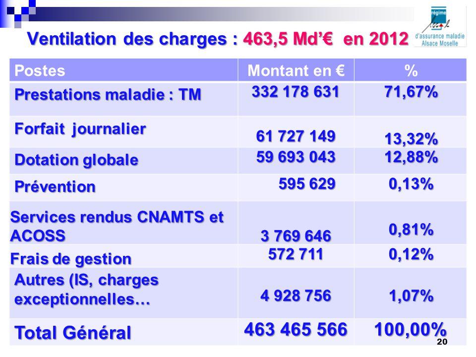 Ventilation des charges : 463,5 Md'€ en 2012