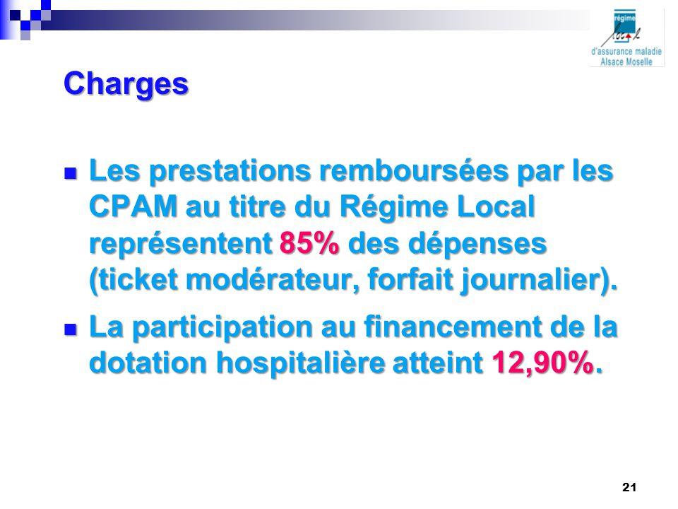 Charges Les prestations remboursées par les CPAM au titre du Régime Local représentent 85% des dépenses (ticket modérateur, forfait journalier).