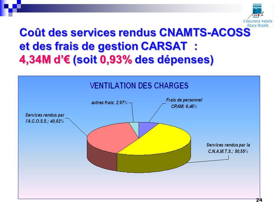 Coût des services rendus CNAMTS-ACOSS et des frais de gestion CARSAT : 4,34M d'€ (soit 0,93% des dépenses)