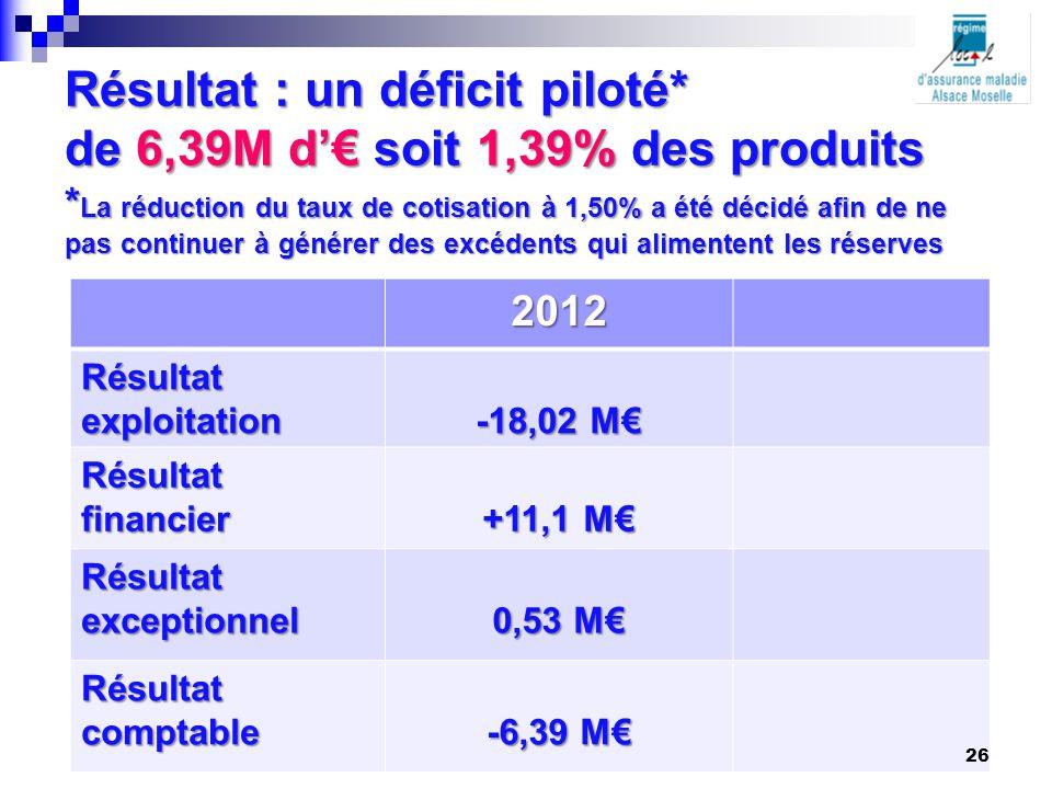 Résultat : un déficit piloté. de 6,39M d'€ soit 1,39% des produits