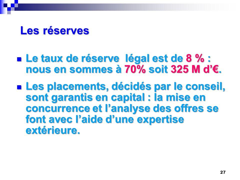 Les réserves Le taux de réserve légal est de 8 % : nous en sommes à 70% soit 325 M d'€.