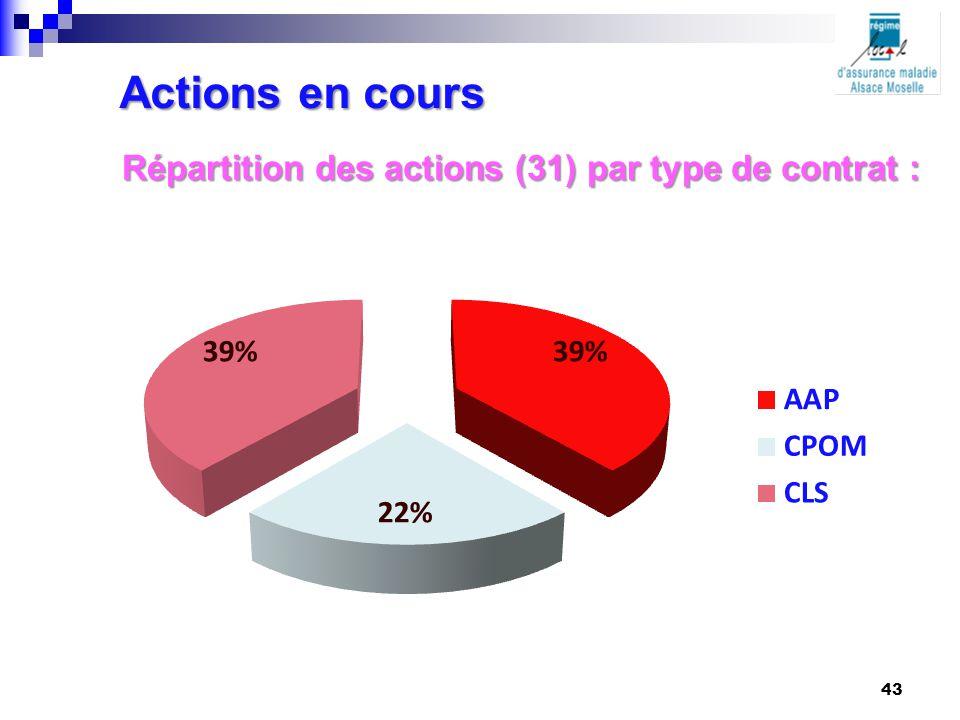Actions en cours Répartition des actions (31) par type de contrat :
