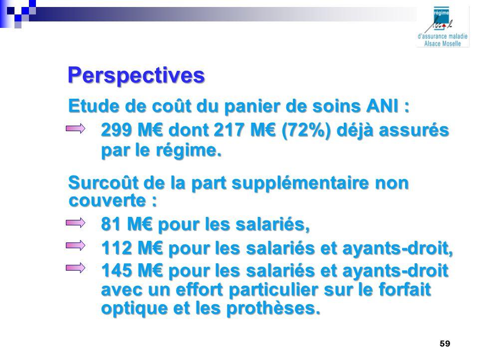 Perspectives Etude de coût du panier de soins ANI :