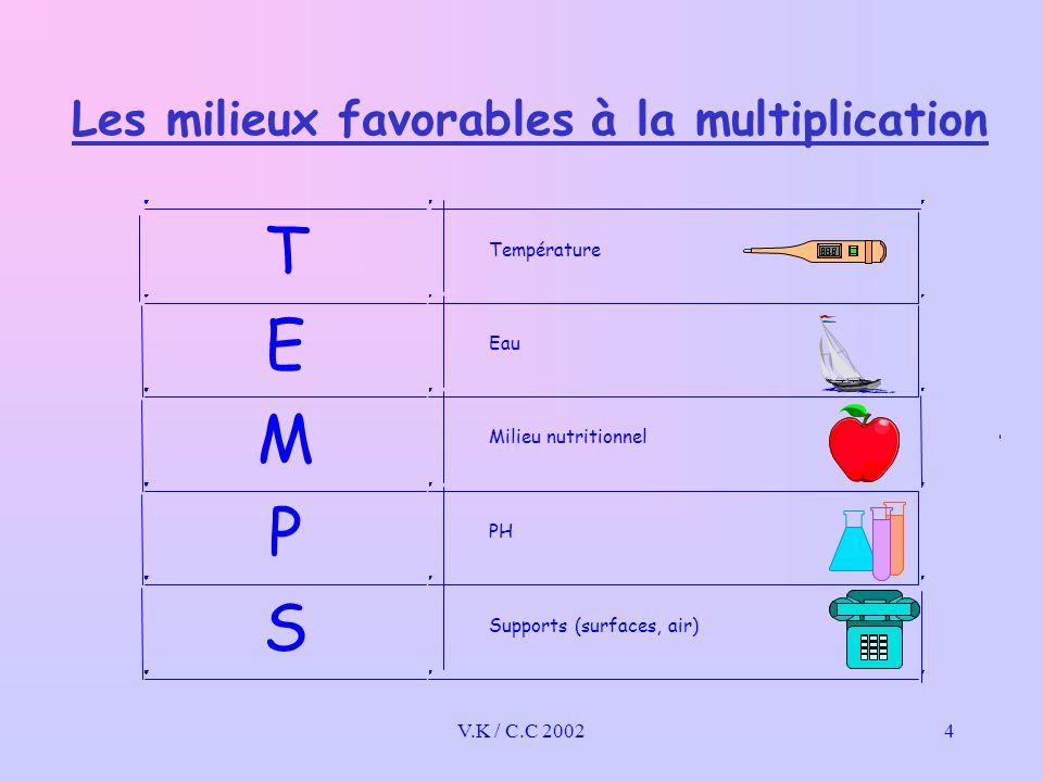 Les milieux favorables à la multiplication