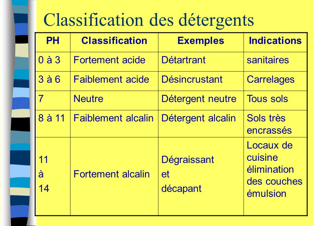 Classification des détergents