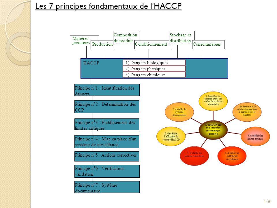 Les 7 principes fondamentaux de l'HACCP
