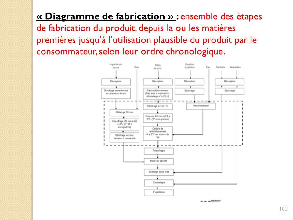 « Diagramme de fabrication » : ensemble des étapes de fabrication du produit, depuis la ou les matières premières jusqu'à l'utilisation plausible du produit par le consommateur, selon leur ordre chronologique.