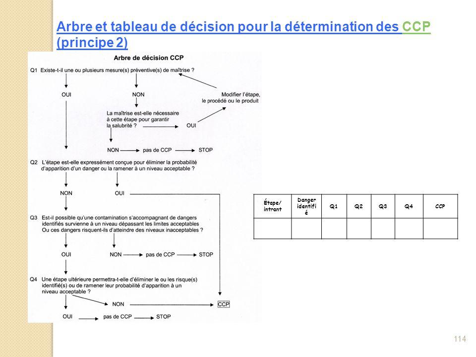 Arbre et tableau de décision pour la détermination des CCP (principe 2)