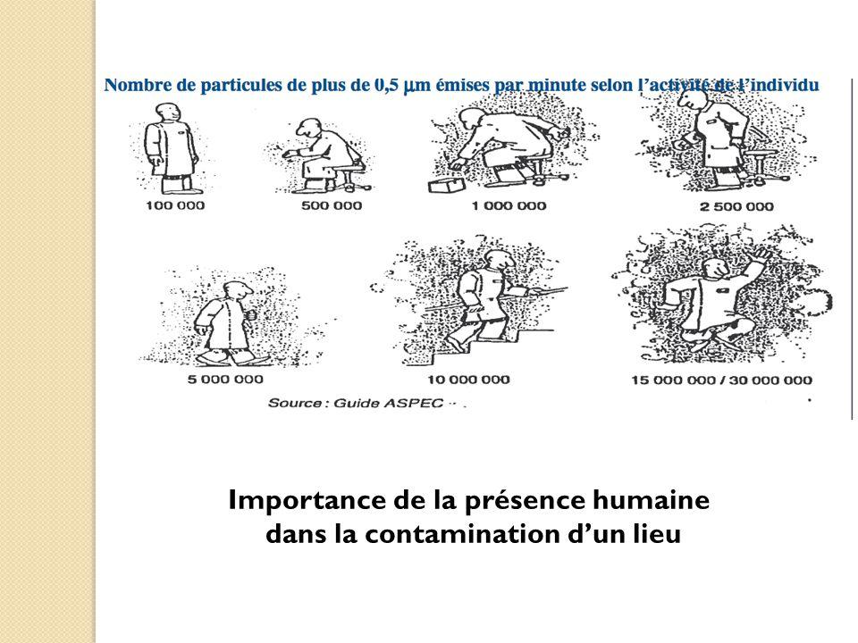 Importance de la présence humaine dans la contamination d'un lieu