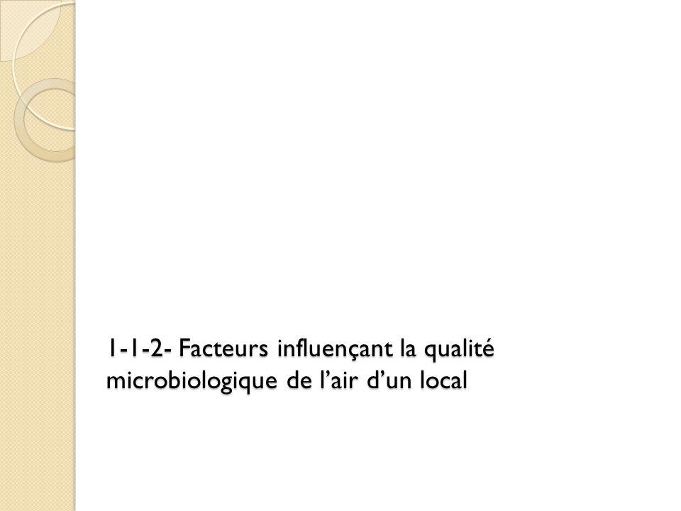 1-1-2- Facteurs influençant la qualité microbiologique de l'air d'un local