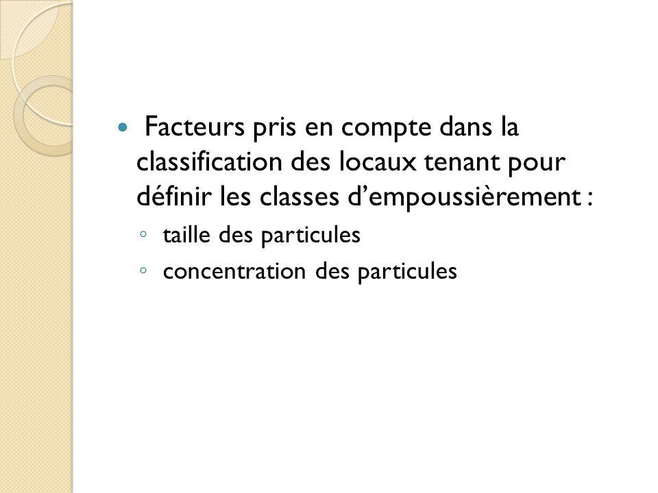 Facteurs pris en compte dans la classification des locaux tenant pour définir les classes d'empoussièrement :