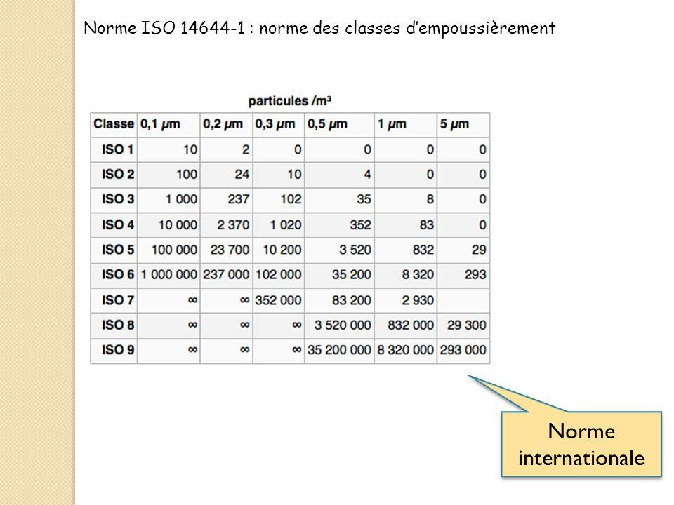 Norme ISO 14644-1 : norme des classes d'empoussièrement
