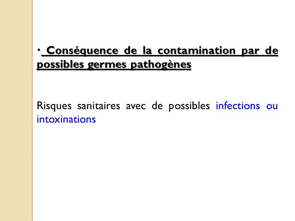 Conséquence de la contamination par de possibles germes pathogènes