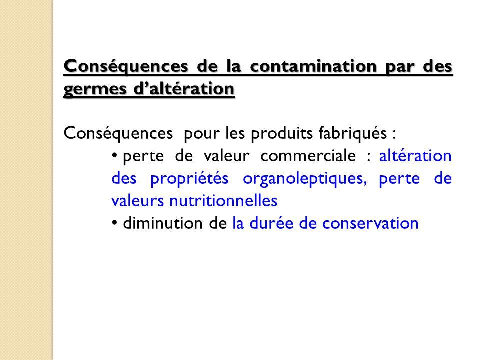 Conséquences de la contamination par des germes d'altération